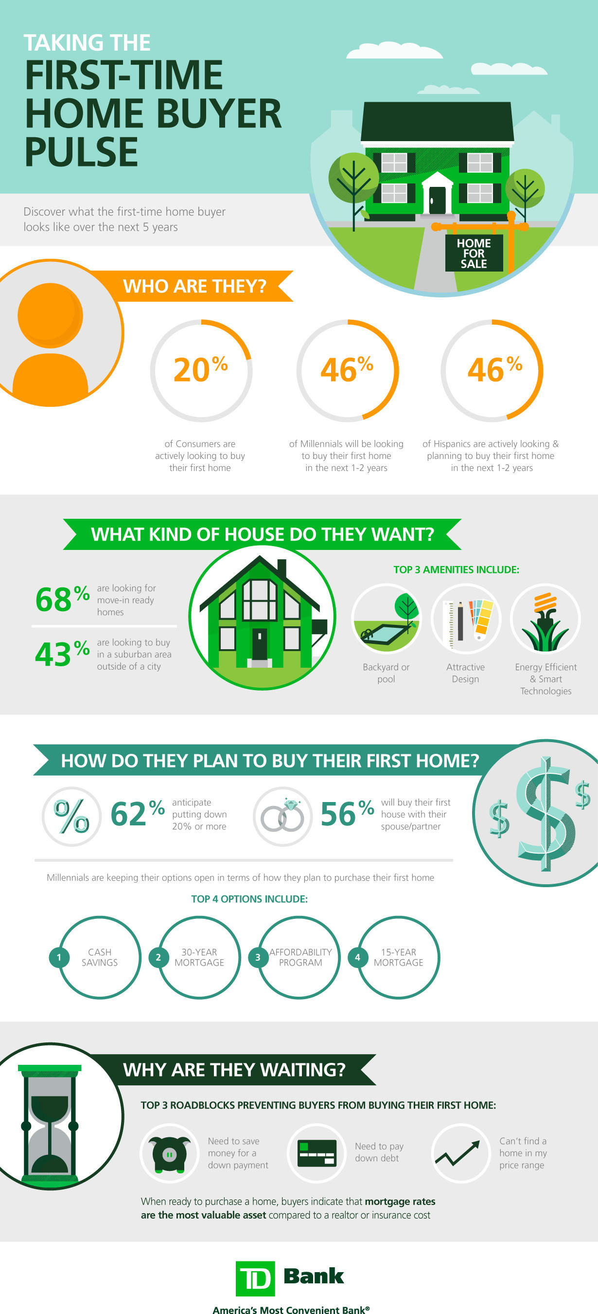 Discover what the first-time home buyer looks like over the next five years with TD Bank's First-Time Home ...