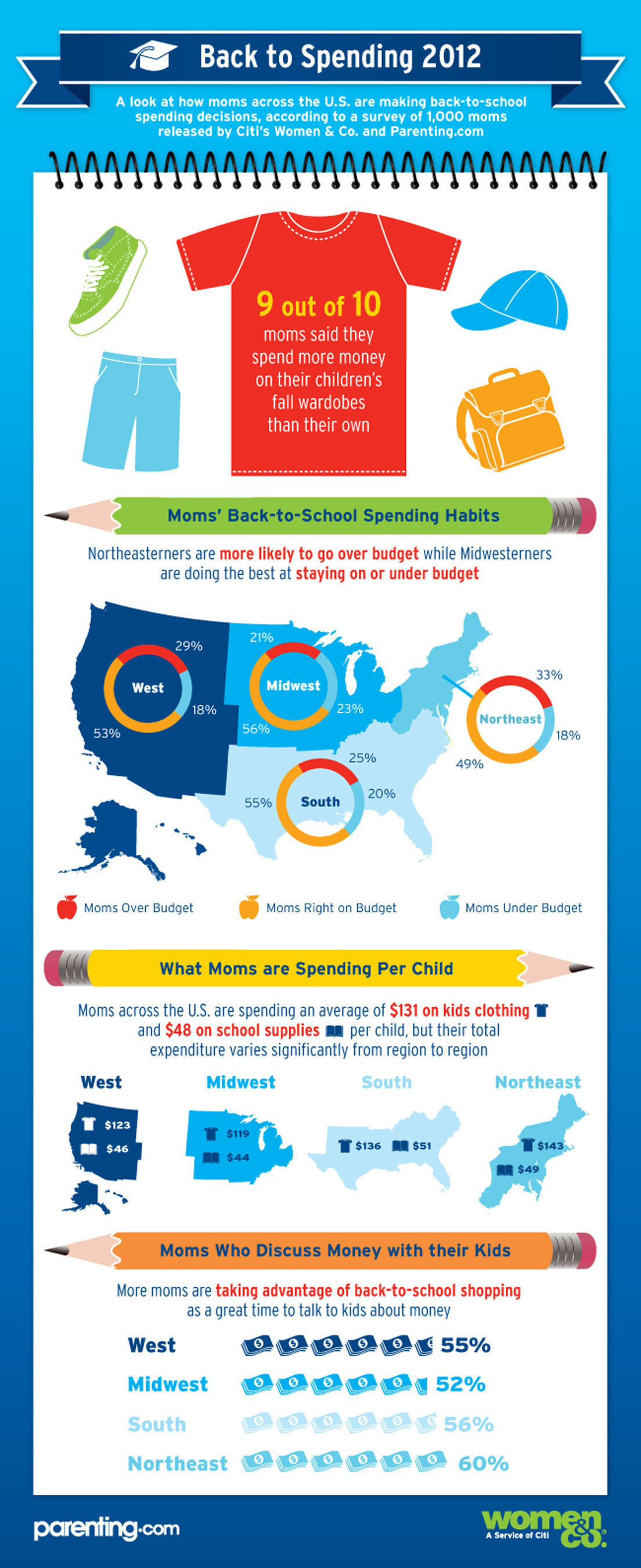 Women & Co., Citi's personal finance resource for women, and Parenting.com, online home of Parenting and Babytalk magazines, take a look at how moms across the U.S. are making back-to-school spending decisions in their 2012 Back-to-School Spending Report.  (PRNewsFoto/Women & Co.)