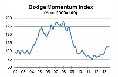 Dodge Momentum Index (Year 2000=100). (PRNewsFoto/McGraw Hill Construction) (PRNewsFoto/MCGRAW HILL ...