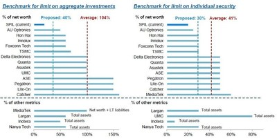 (Left) Benchmark for limit on aggregate investments; (Right) Benchmark for limit on individual security