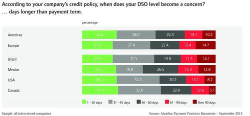 Percentage of respondents who become concerned when average DSO is…..days longer than payment