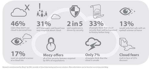 The Great Cloud Security Myth - Mozy, By EMC.  (PRNewsFoto/EMC Corporation)