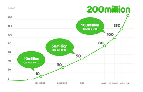 LINE reaches 200M registered users.  (PRNewsFoto/LINE Corporation)