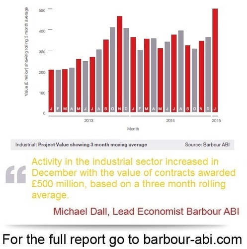 Industrial construction figures for the last two years from Barbour ABI (PRNewsFoto/Barbour ABI)