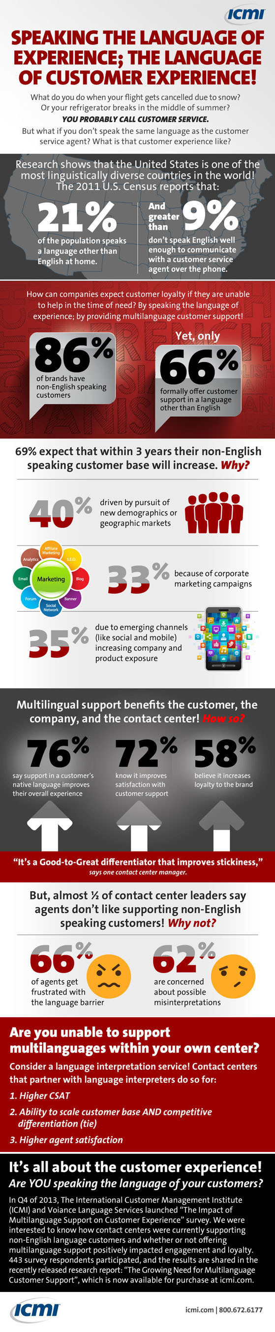 "Are you speaking the language of your customers? In 2013 ICMI and Voiance Language Services launched ""The Impact of Multilanguage Support on Customer Experience"" survey to know how contact centers were currently supporting non-English language customers and how support positively impacted engagement and loyalty. This InfoGraphic highlights some of the data, while the newly released research report, ""The Growing Need for Multilanguage Customer Support"" provides a more thorough view.  (PRNewsFoto/International Customer Management  ..."