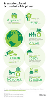 Sustainable Practice Begins With The Individual. Given increasingly finite resources, individuals and businesses depend on balanced natural ecosystems for raw materials, water and energy.  Given the links among its systems, a business committed to practicing sustainability considers both the immediate and far-reaching consequences of any action it takes and its direct impact on the environment. This IBM infographic showcases how the responsibility of sustainability starts with the individual - the individual awareness and behavior that contributes to the broader impact to help drive energy efficiency, conservation and other environmentally protective practices, making good business sense.