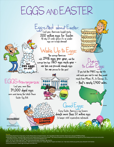 Image courtesy of the American Egg Board. For more information on eggs including recipe and tips, go to www.IncredibleEgg.org. Please direct any questions or comments related to this image - or related to eggs and Easter in general - to info@incredible-egg.org.  (PRNewsFoto/American Egg Board)