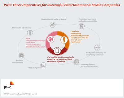 PwC: Three Imperatives for Successful Entertainment & Media Companies