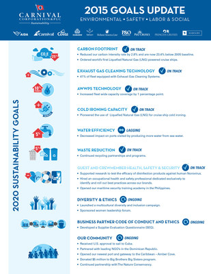 Carnival Corporation & plc, the world's largest leisure travel company, today released its 2015 sustainability report detailing the progress made in 2015 against its 2020 sustainability performance goals. The report's details show the company is on track to meet its goals in the next four years, with sustainability efforts highlighted across its 10 cruise line brands.