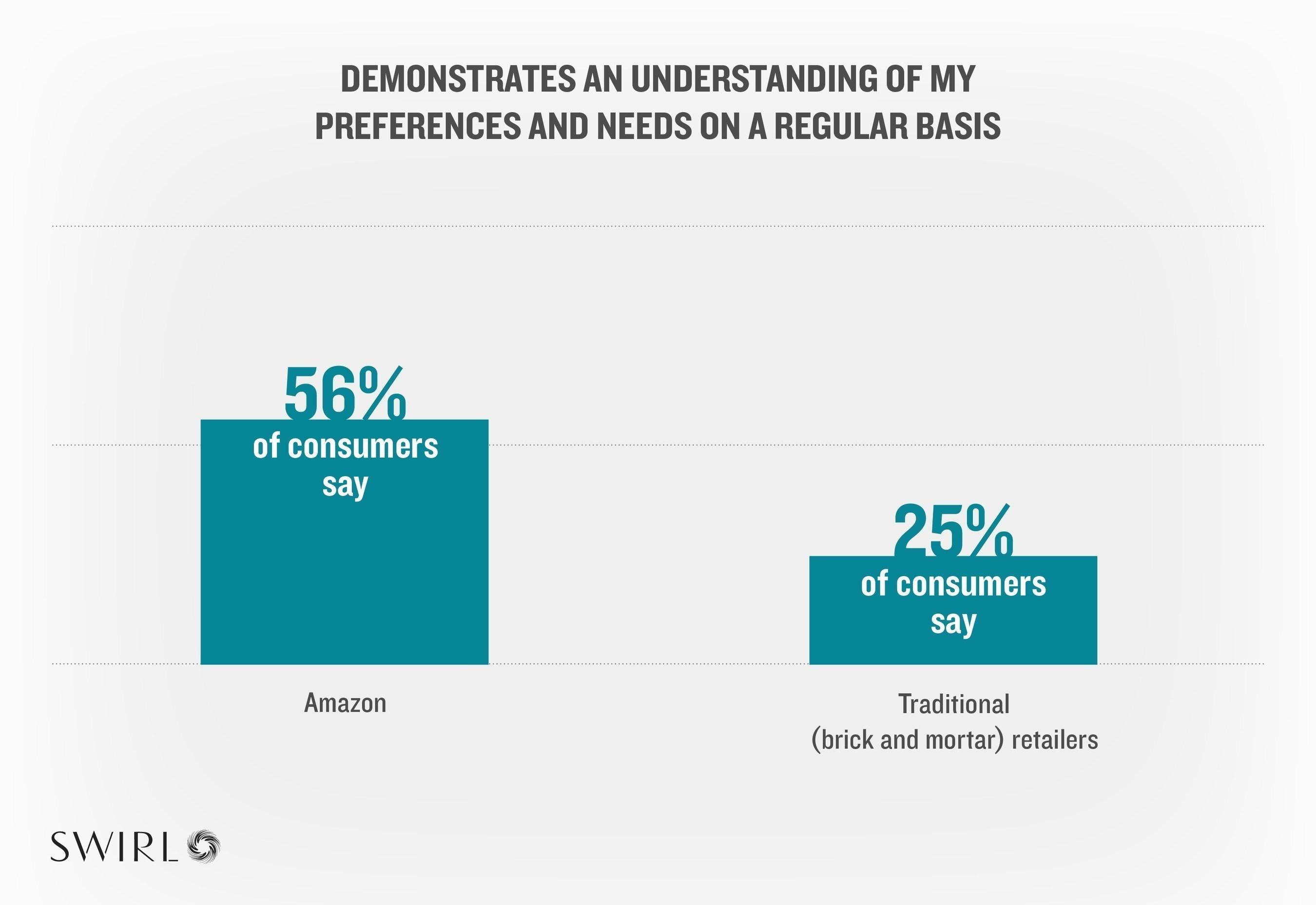 Consumer Data Outreach Chart