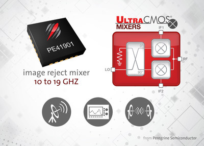Covering a 10 to 19 GHz RF frequency range, the PE41901 image reject mixer demonstrates the high frequency capabilities of UltraCMOS(R) technology.