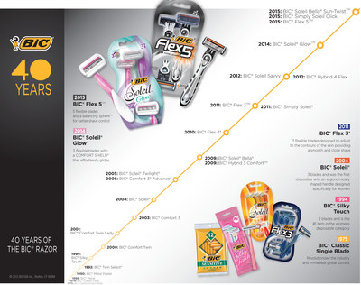 BIC(R) Razors Celebrates 40 Years - Latest Product Introductions, Including the BIC(R) Flex 5(TM) and BIC(R) Soleil(R) Glow, are Testament to Brand's Commitment to Technology and Innovation