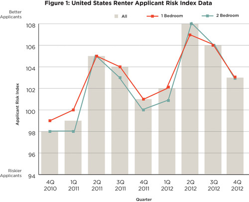 CoreLogic Figure 1: United States Renter Applicant Risk Index Data.  (PRNewsFoto/CoreLogic)