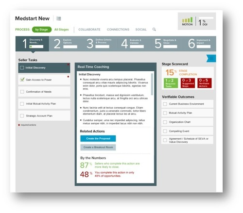 SAVO Sales Process Pro Richardson Edition(TM) (PRNewsFoto/Richardson)