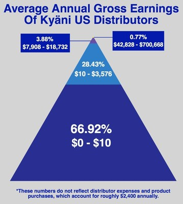Kyäni Income Disclosure Explained
