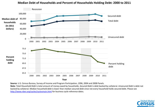 The percentage of U.S. households holding some form of debt declined from 74 percent to 69 percent between 2000 and 2011, according to the U.S. Census Bureau. Meanwhile, the median amount of household debt increased from $50,971 to $70,000 (in 2011 constant dollars). During the period, the composition of debt held by households also changed considerably -- credit card debt declined while the percentage holding other unsecured debt, such as educational loans and medical bills not covered by insurance -- rose.  (PRNewsFoto/U.S. Census Bureau)