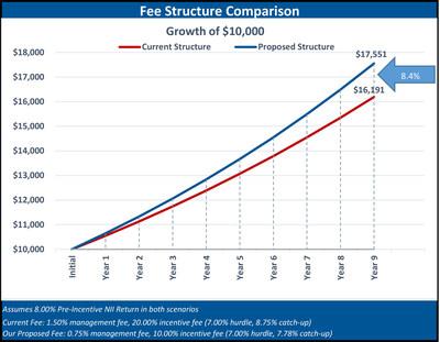 Fee Structure Comparison