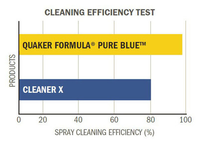 Comparison test to evaluate cleaning performance for grease removal