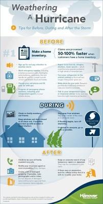 Smart preparations help protect homeowners in peak hurricane season.