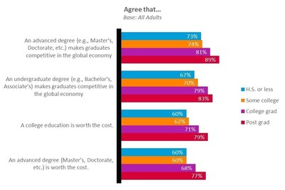 Those with college and graduate degrees put more stock in the value of a degree