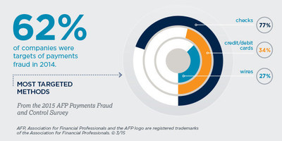 2015 AFP Payments Fraud Survey, underwritten by JP Morgan