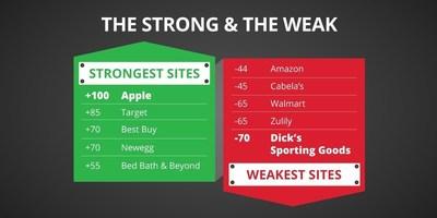 Dashlane ECommerce Roundup - The Strong & The Weak