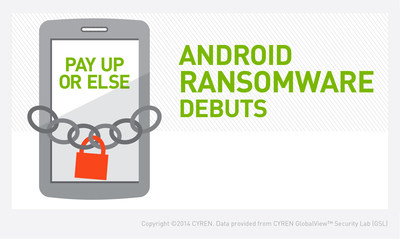 CYREN's July 2014 Internet Threats Trend Report warns of ransomware that continues to target Android users with increasing vigor. Download the report at https://tinyurl.com/TrndRptQ2. (PRNewsFoto/CYREN)