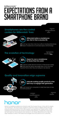 Millennials' expectations from a smartphone brand revealed by the recent study on European millennials co-conducted by Honor and Penn Schoen Berland
