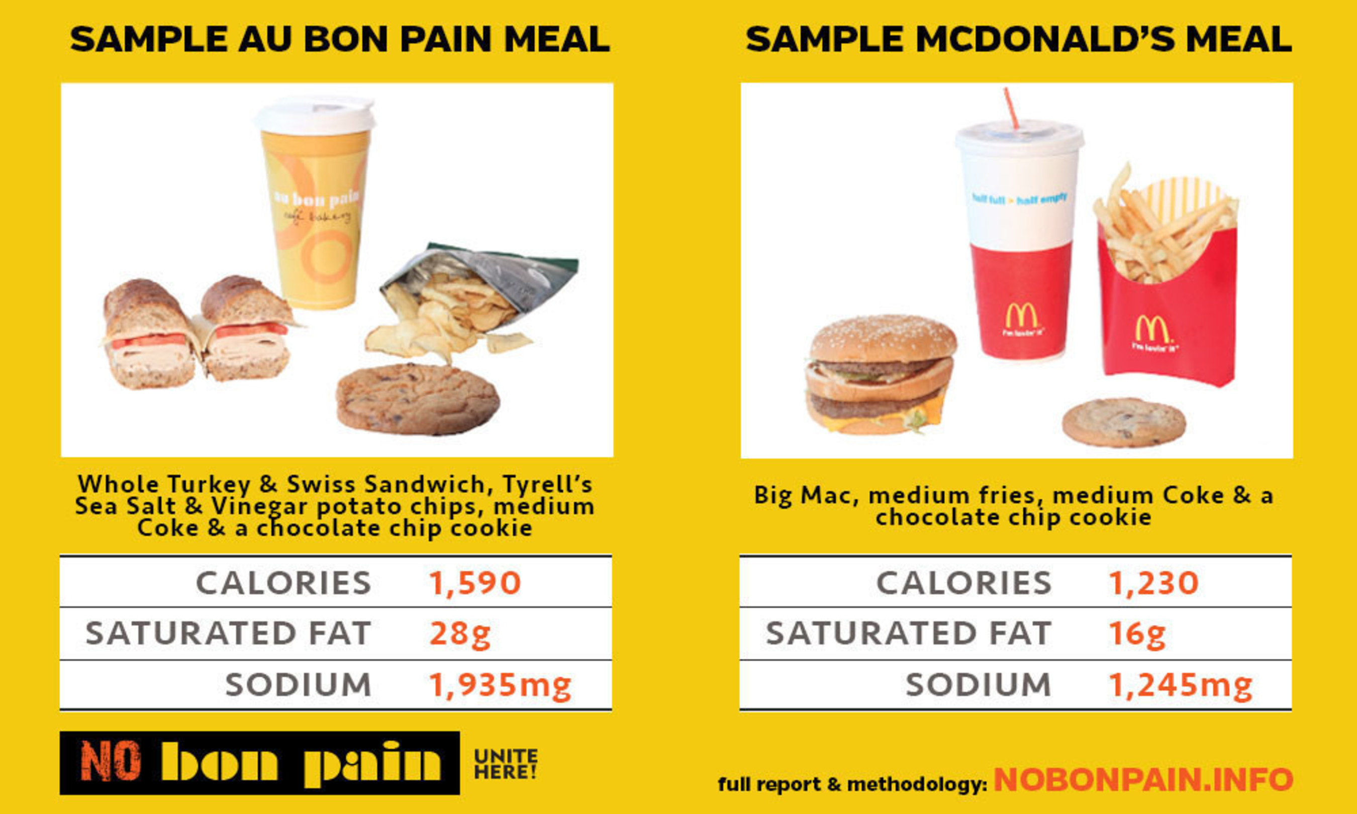 A sample Au Bon Pain meal of a Whole Turkey and Swiss Sandwich, Tyrol's Sea Salt and Vinegar potato chips, medium Coke and a chocolate chip cookie has more calories, saturated fat and sodium than a sample McDonald's meal of a Big Mac, medium fries, medium Coke and a chocolate chip cookie.