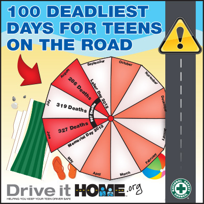 The National Safety Council warns parents that from Memorial Day to Labor Day in 2012, more than 550 teens were killed on our nation's roads. As we start the period commonly known as the 100 deadliest days for teen drivers, visit DriveitHOME.org to learn how to keep teens safe. (PRNewsFoto/National Safety Council)