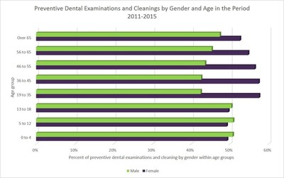 Preventive Dental Examinations and Clearings by Gender and Age in the Period 2011-2015