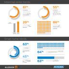 Schlage Infographic