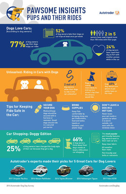 Canine Companions Matter when Buying a Car
