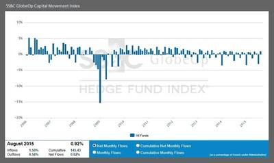 August Capital Movement Index