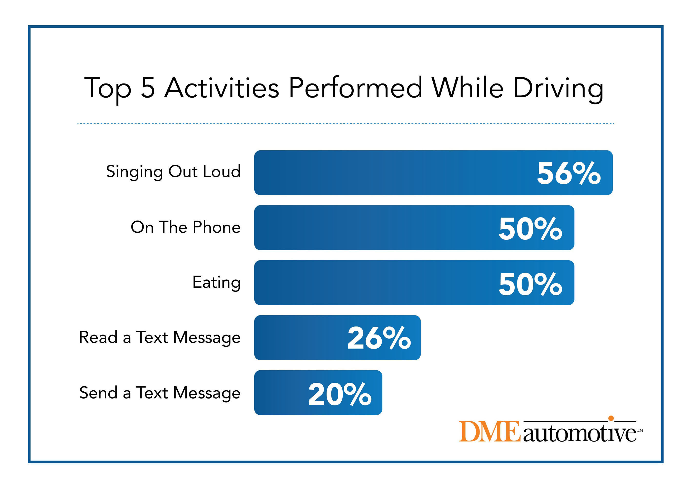 Car-aoke Anyone? New Study from DMEautomotive Reveals Singing Out Loud is Top Activity While Driving. ...