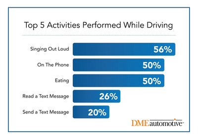Car-aoke Anyone? New Study Reveals Singing Out Loud is Top Activity While Driving; One in Four Admit to Texting