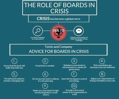 10 Steps for Board Directors Before, During and After Crisis -- Davia Temin, crisis expert and CEO of Temin and Company. (PRNewsFoto/Temin and Company)
