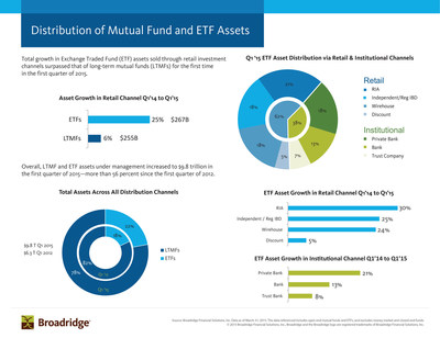 national mutual funds retail services division Vanguard is one of the world's largest investment companies, with more than $3 trillion in global assets.