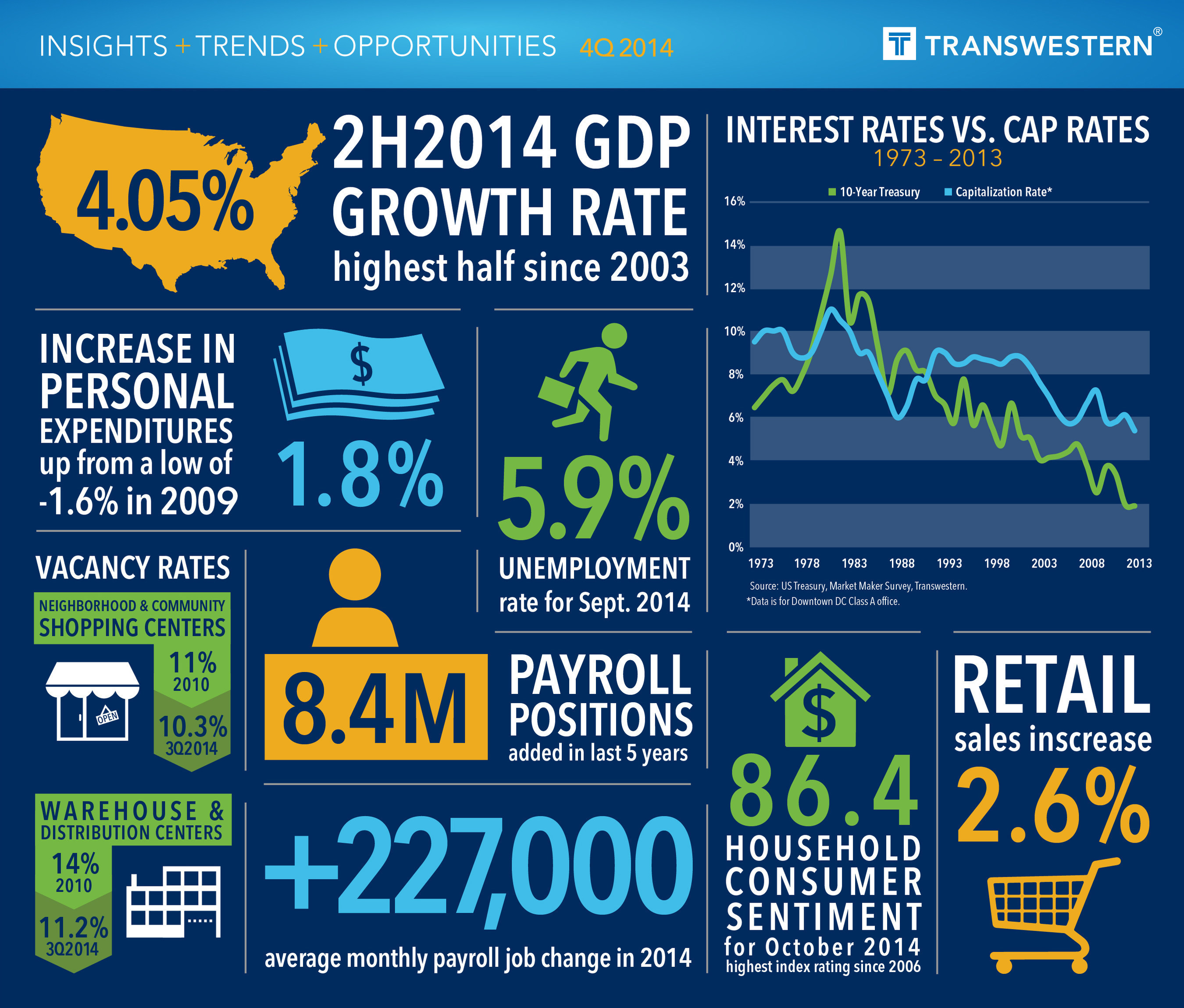 Rising consumer confidence expected to continue driving economy, retail and industrial real estate