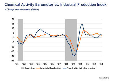 Chemical Activity Barometer vs. Industrial Production: % Change Year-over-Year (3MMA).  (PRNewsFoto/American Chemistry Council)