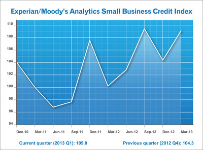 Q1 2013 Experian/Moody's Small Business Credit Index.  (PRNewsFoto/Experian)