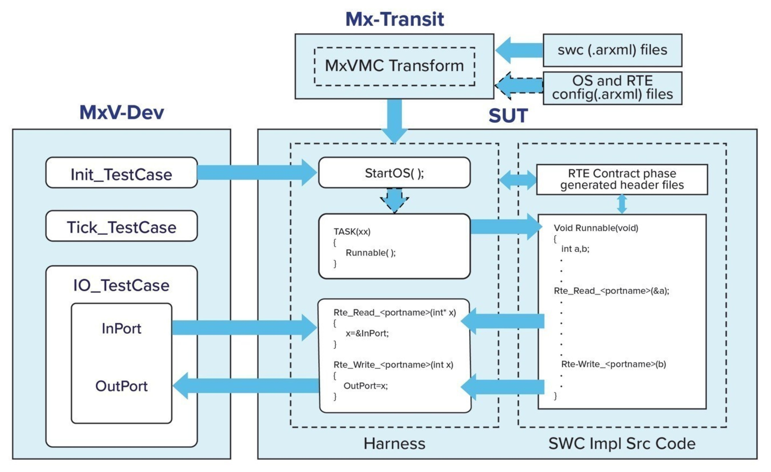 Danlaw Mx-Transit Overview