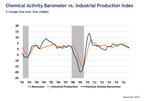 CHEMICAL ACTIVITY BAROMETER STABILIZES AS YEAR END APPROACHES; SLOW ECONOMIC GROWTH FORECAST INTO 2016
