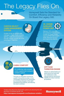 Honeywell propels Embraer Legacy 500 into service with the latest offerings for crew and passengers.