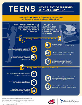Liberty Mutual Insurance and SADD Teen Driving Infographic. (PRNewsFoto/Liberty Mutual) (PRNewsFoto/LIBERTY MUTUAL)