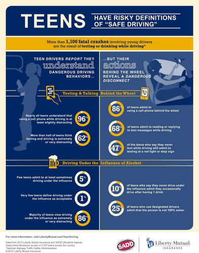 Liberty Mutual Insurance and SADD Teen Driving Infographic. (PRNewsFoto/Liberty Mutual) (PRNewsFoto/LIBERTY MUTUAL)