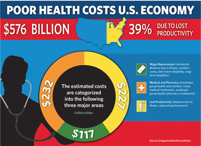 Poor health costs U.S. economy $576 billion according to the Integrated Benefits Institute; 39% alone due to lost productivity.  (PRNewsFoto/Integrated Benefits Institute)