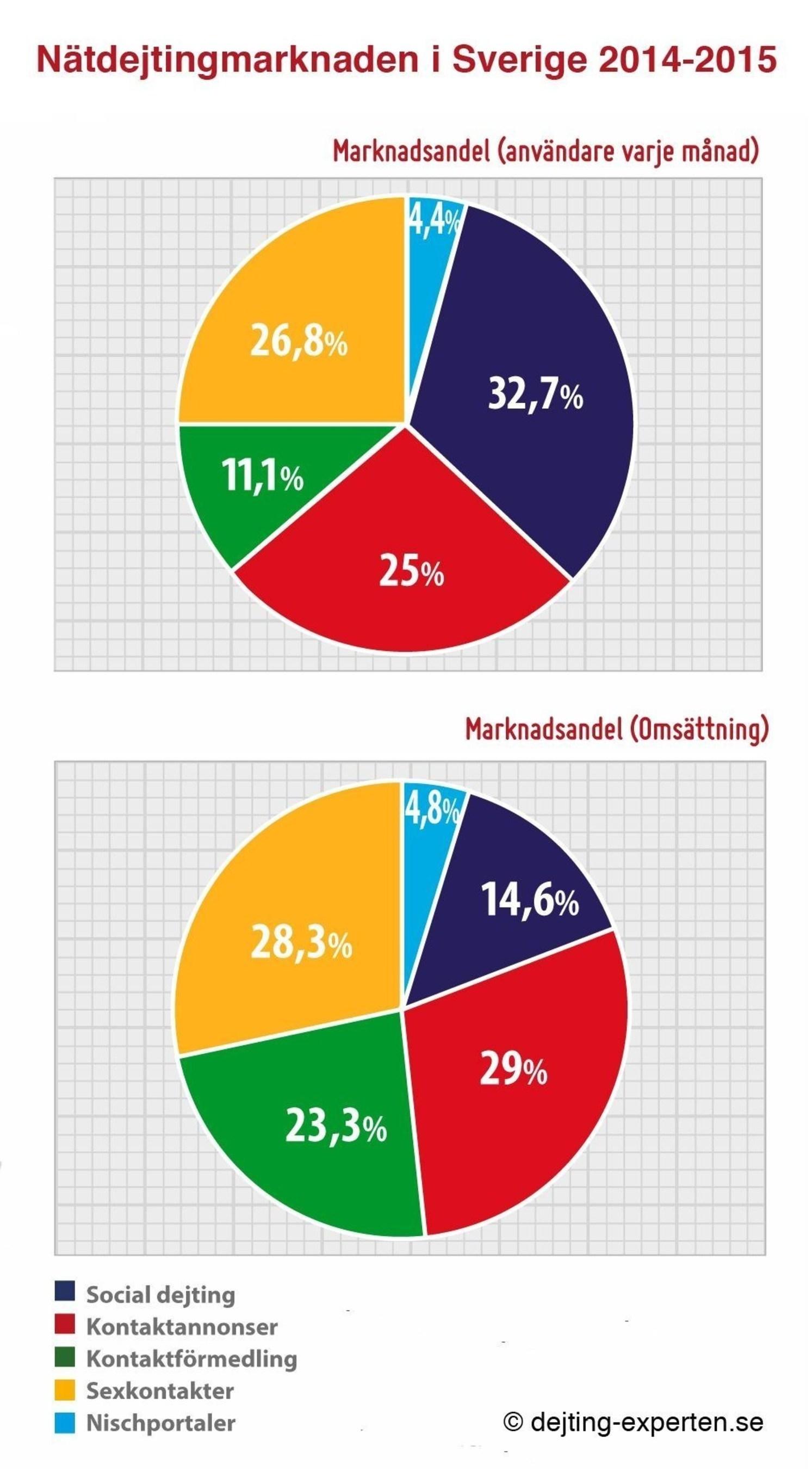 svenska milfs dejting på nätet