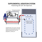 Supplemental Aeration System