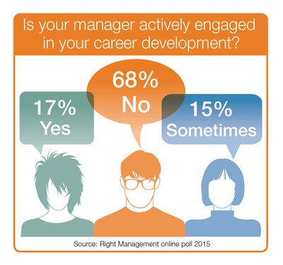 Two-thirds of managers need guidance on how to coach and develop careers